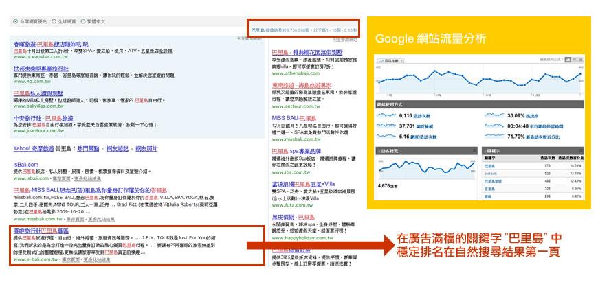 透过搜寻行销SEO优化网站,稳定自然搜寻排名第一页